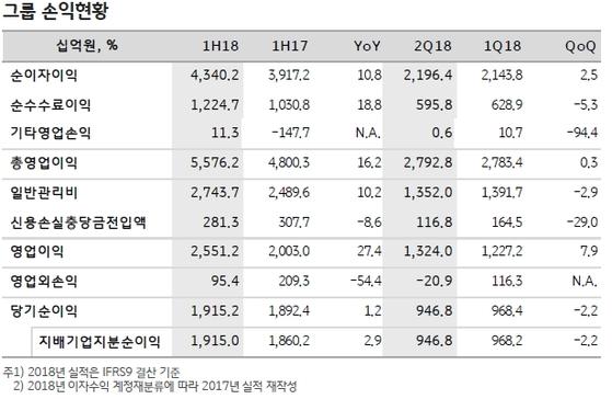 KB금융그룹 손익 현황
