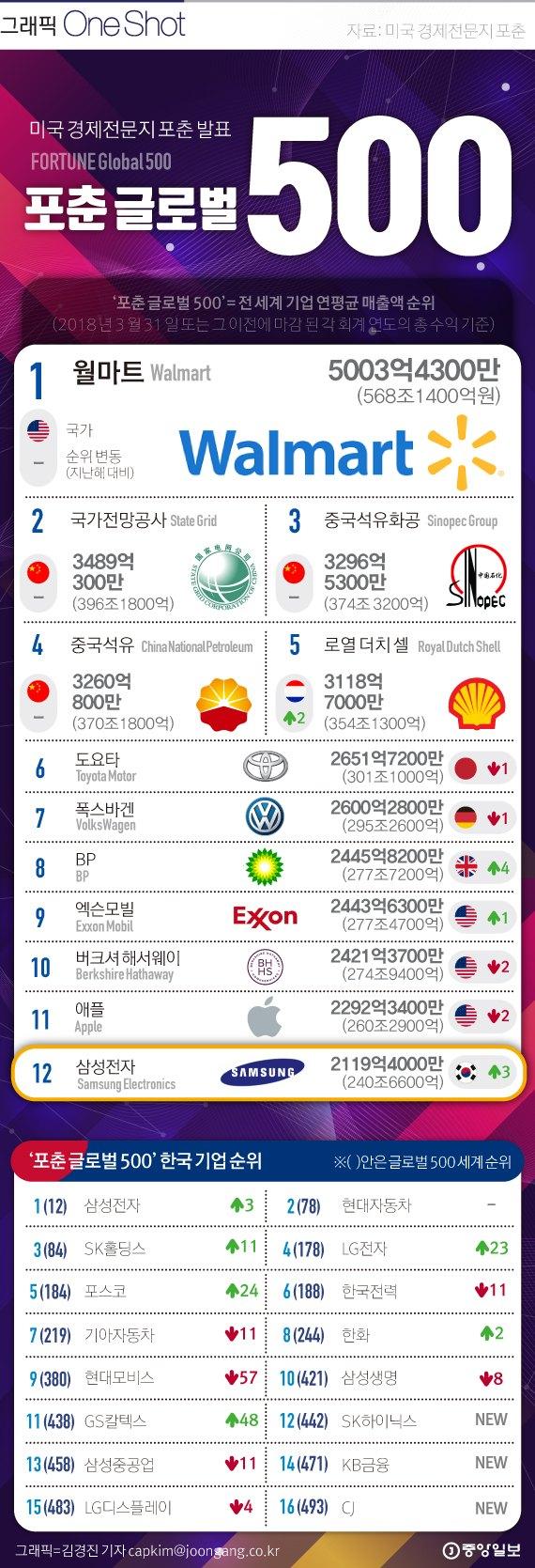 [ONE SHOT] 2018 포춘 글로벌 500대 기업에 韓 16개 포함···1위 월마트