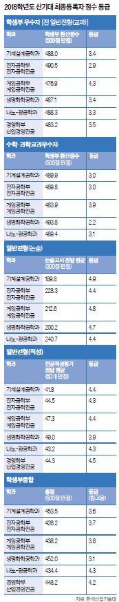 자료: 한국산업기술대