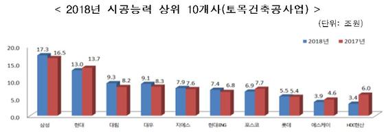 삼성물산, 시공능력 5년째 1위…중견 반도건설 10위대 약진