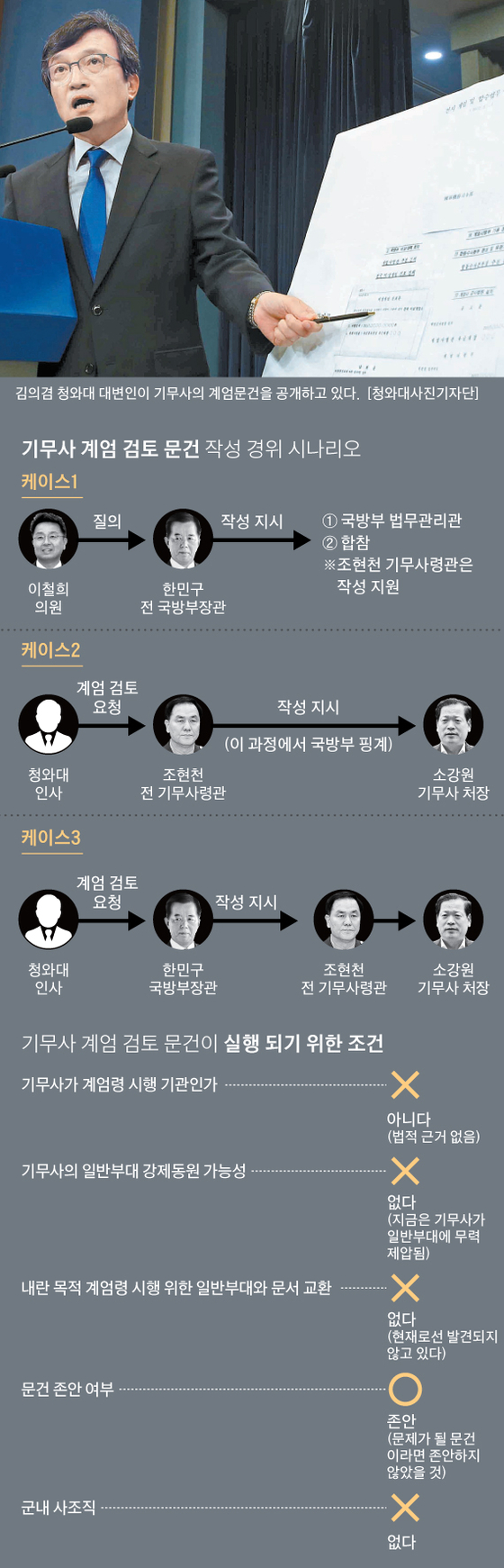 폭로→하극상→데스매치…계엄문건 3가지 시나리오