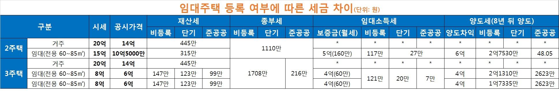 자료: 김종필 세무사