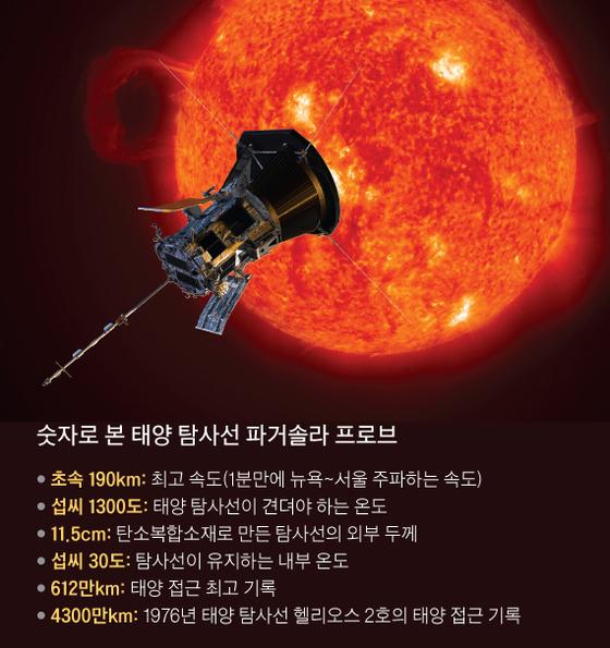 최고속도 초속 190㎞···7년간 태양 비밀 밝힐 탐사선 PSP