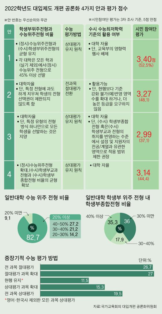 2022학년도 대입제도 개편 공론화 4가지 안과 평가 점수 그래픽 이미지. [자료제공=국가교육회의 대입개편 공론화위원회]