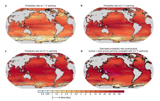 지구 온난화로 인한 대기 온도 상승 정도에 따라 해양열파의 발생 가능성을 색으로 나타낸 자료. 색이 짙을 수록 발생가능성이 높다는 의미다. 지구 온도가 상승할 수록 해양열파의 발생가능성은 급격히 높아지며 서태평양과 북극해가 가장 취약한 것으로 드러났다. [네이처]
