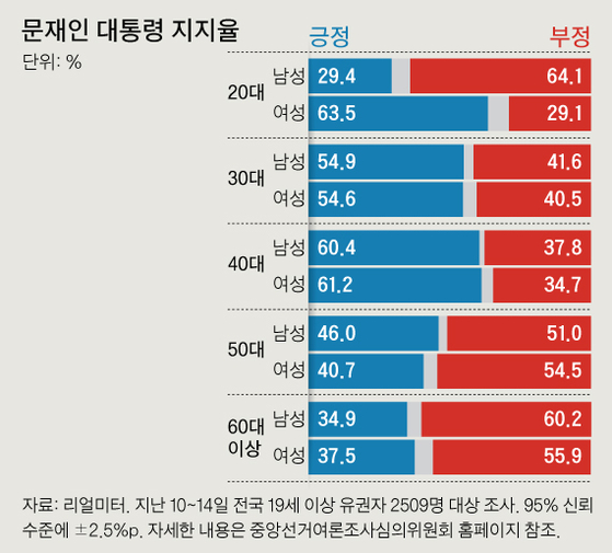 그래픽=김주원 기자 zomm@joongang.co.kr