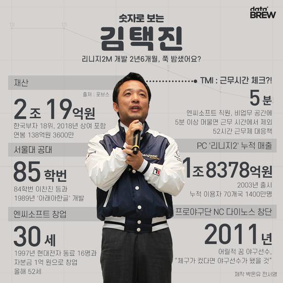 숫자로 보는 오늘의 인물, 김택진