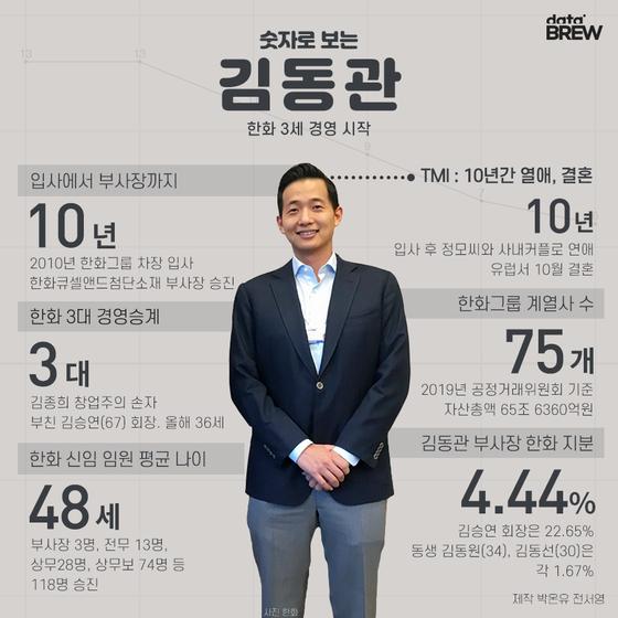 숫자로 보는 오늘의 인물, 김동관