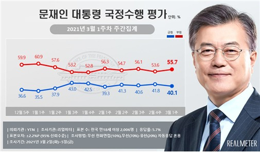 원자바오 대통령 지지율 소폭 하락, 40 % 대 유지… 국력 32.0 % 민주당 31.0 % [리얼미터]
