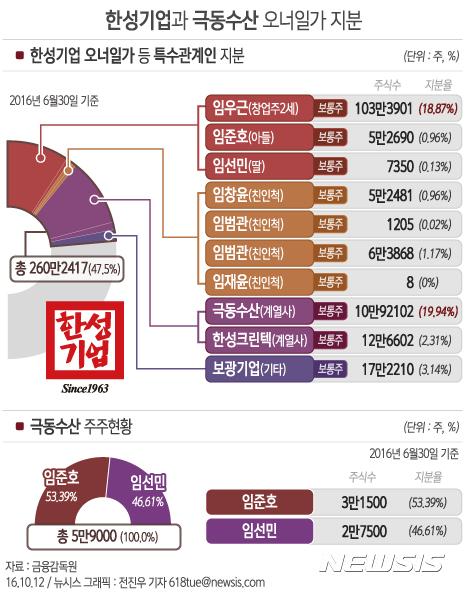 [그래픽]한성기업과 극동수산 오너일가 지분