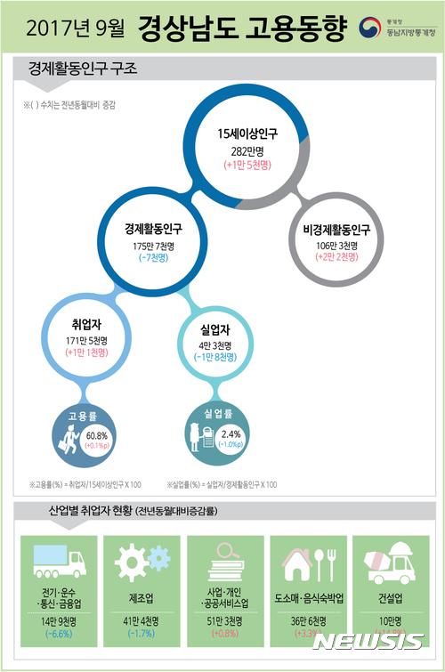 9월 경남 고용률...전년동월 比 0.1%포인트 상승