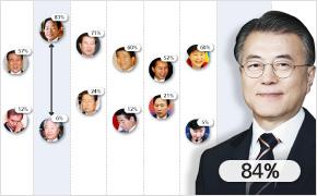 비교체험 극과 극 - 역대 대통령 국정지지율
