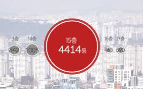 서울, 그곳이 불안하다 Ⅲ - 15층 아파트의 비밀