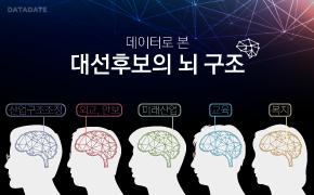 [데이터데이트] 대선후보의 뇌구조① - 무엇에 꽂혔나