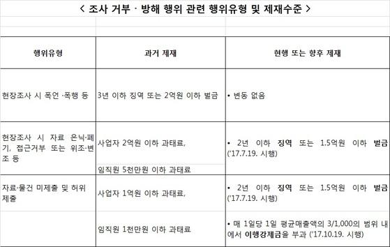 자료 공정거래위원회