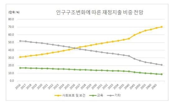 인구구조변화에 따른 재정지출 비중 전망(1% 경제성장률 가정) 자료:한국은행