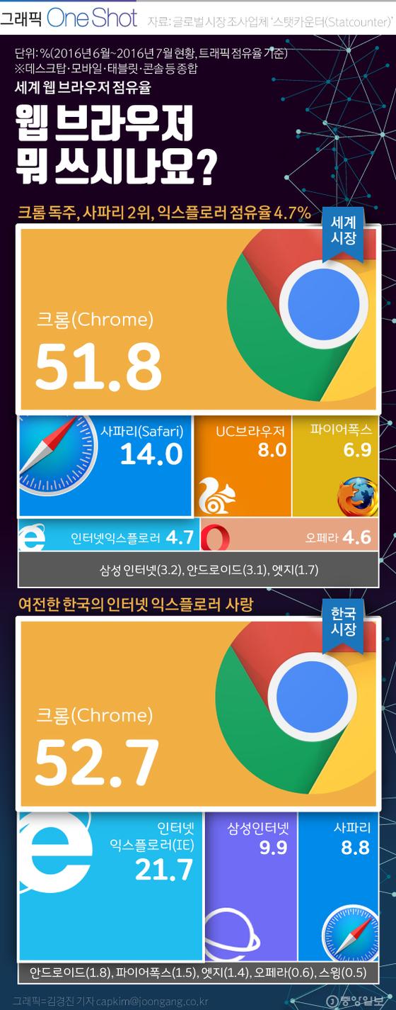 웹 브라우저 점유율