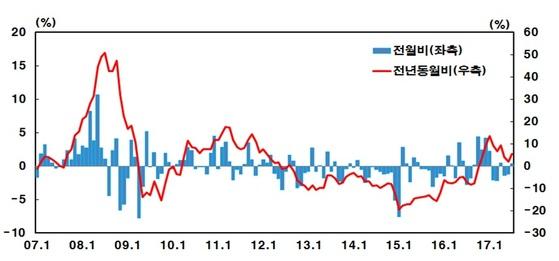 7월 수입물가지수 등락률(%)