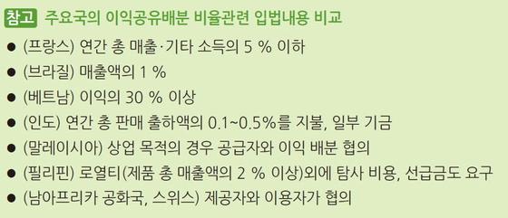 자료: 한국무역협회 국제무역연구원