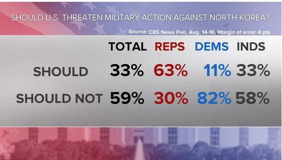 대북 군사적 압박에 반대하는 의견이 59%로 나온 여론 조사 결과. [CBS 인터넷 캡쳐]