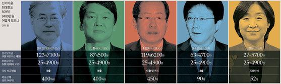 선거비용 대해부