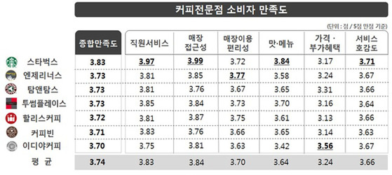 한국소비자원 조사, 커피전문점 소비자만족도.