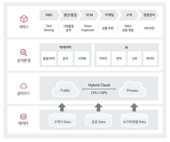 LG CNS가 개발한 인공지능 빅데이터 분석 플랫폼 DAP의 구성 [사진 LG CNS]