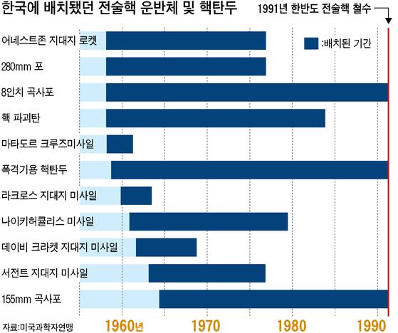 한국에 배치됐던 전술핵 운반체 및 핵탄두. [중앙포토]