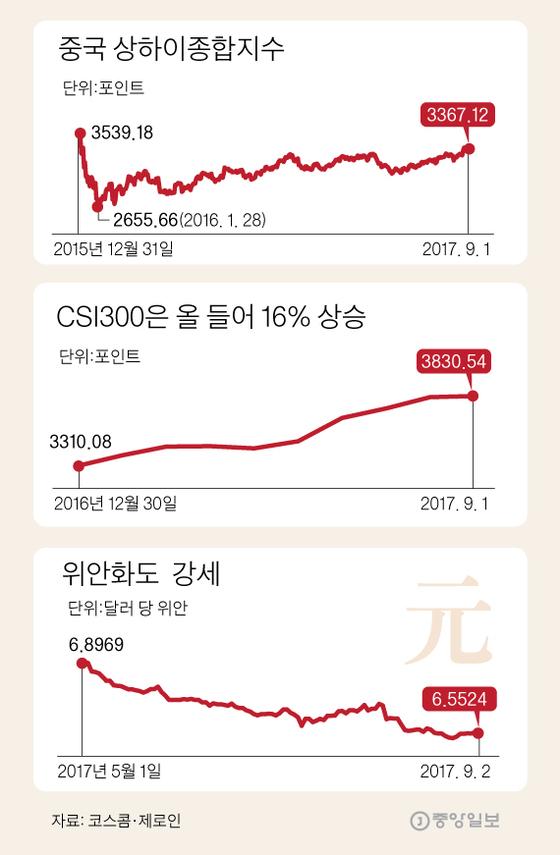 '시진핑 2기' 재정확대 기대감, 중국펀드 다시 꿈틀