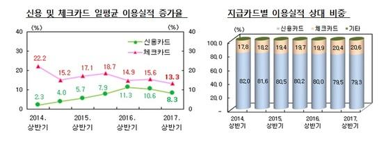 자료: 한국은행