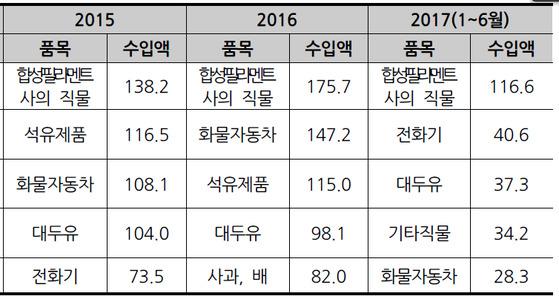 북한의 대중국 수입 상위 5개 품목 [한국개발연구원, 중국 해관]           ※단위: 백만 달러