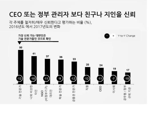 신뢰도조사 그래프(2017년). [사진 에델만코리아 제공]