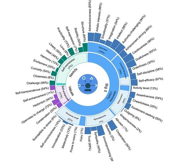 IBM의 인공지능 프로그램 왓슨이 최정동 중앙일보 사진부 부장의 음악 칼럼을 두편 읽고 내놓은 성격 분석 차트. 감정적(37%)이기보다 지적(96%)이라고 분석했다. [컴퓨터 화면 캡처]
