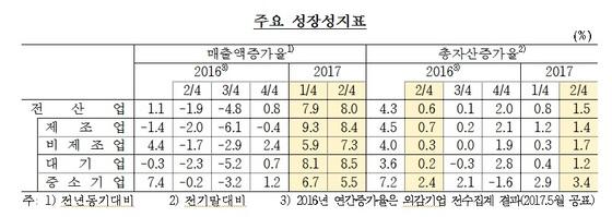 2분기 기업의 매출액 증가율은 2012년 1분기 이후 최고치를 기록했다. 자료: 한국은행