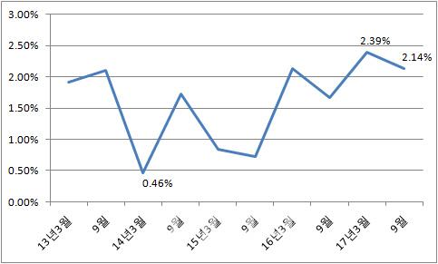 분양가상한제에 반영하는 기본형 건축비 증가율. [국토교통부]
