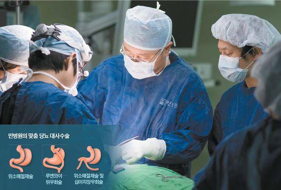 민병원은 수술로 당뇨병을 치료한다. 당뇨 지속 기간, 췌장 기능, BMI 지수 등에 따라 수술법을 적용해 완치율을 높인다. 프리랜서 박건상