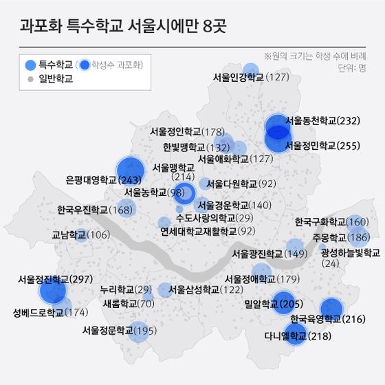 서울시에 200명 이상이 재학중인 특수학교는 총 8곳이 있다.