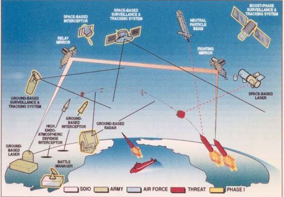 레이건 대통령 시절 소개된 미국 전략방위구상. 인공위성들을 이용해 레이저로 적의 미사일을 요격하고 반격하는 시스템으로 '스타워즈(Star Wars)'로 불린다. [나무위키 캡쳐]