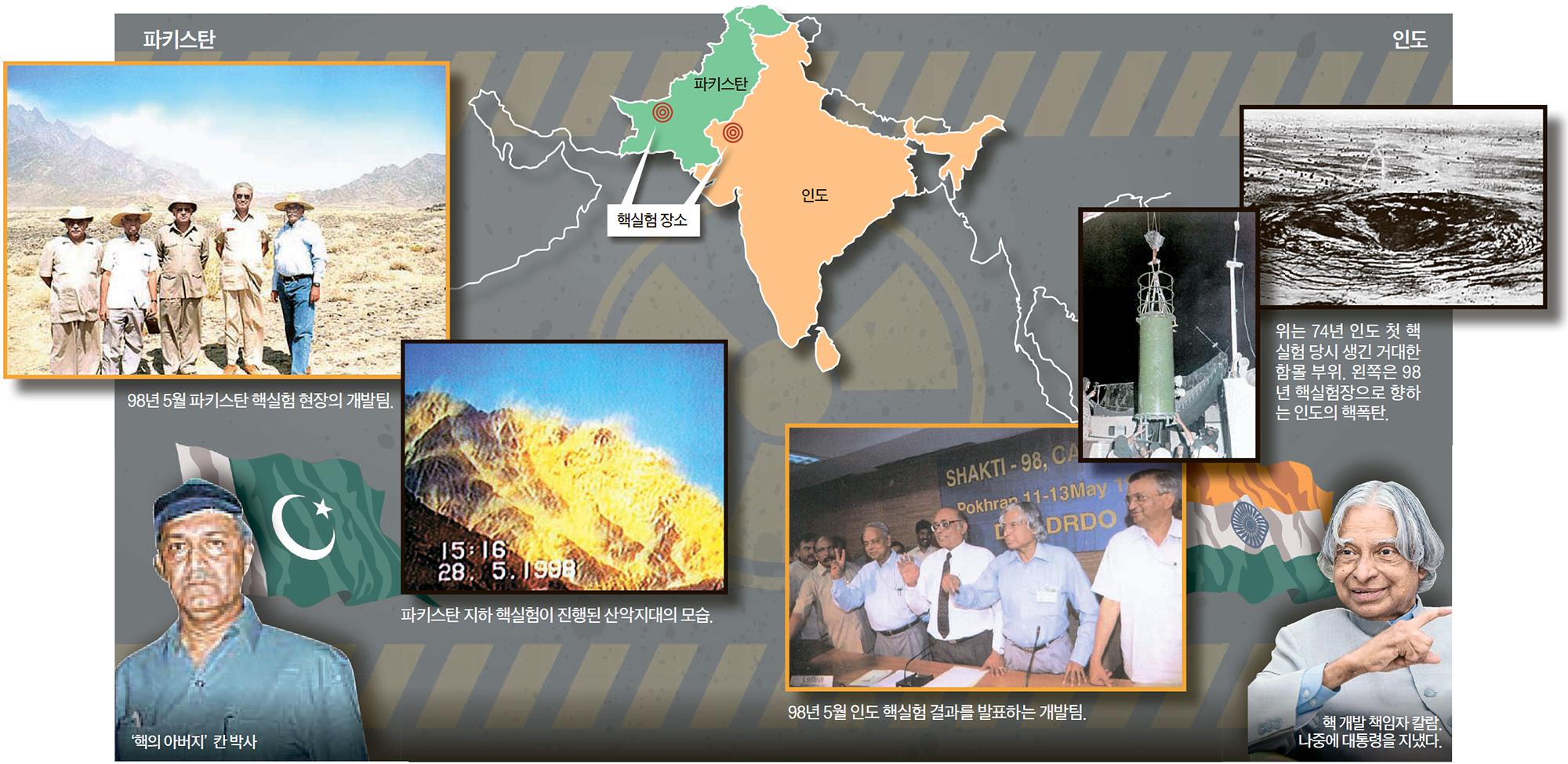 독립 과정에서 분리된 인도와 파키스탄은 끊임없이 경쟁해 왔다. 핵 개발도 이러한 국가 경쟁 속에서 나타났다. 1998년 5월 10·13일 인도가 핵실험을 하자 파키스탄은 28·30일 맞대응했다. [중앙포토]