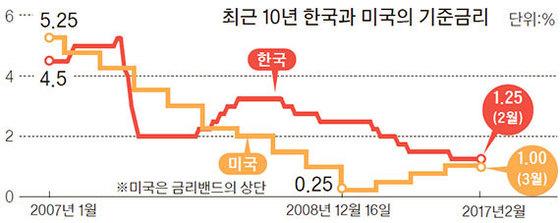 자료:미국 연방준비제도(Fed)·한국은행