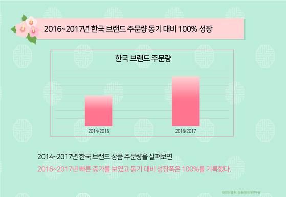 2016~2016 한국 브랜드 주문 현황