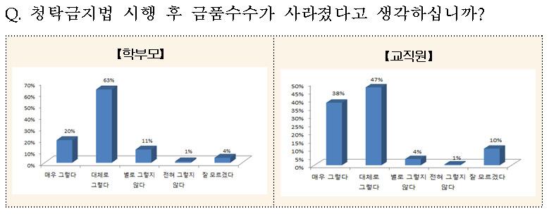 자료: 서울시교육청