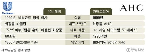 [그래픽= 이정권 기자 gaga@joongang.co.kr]