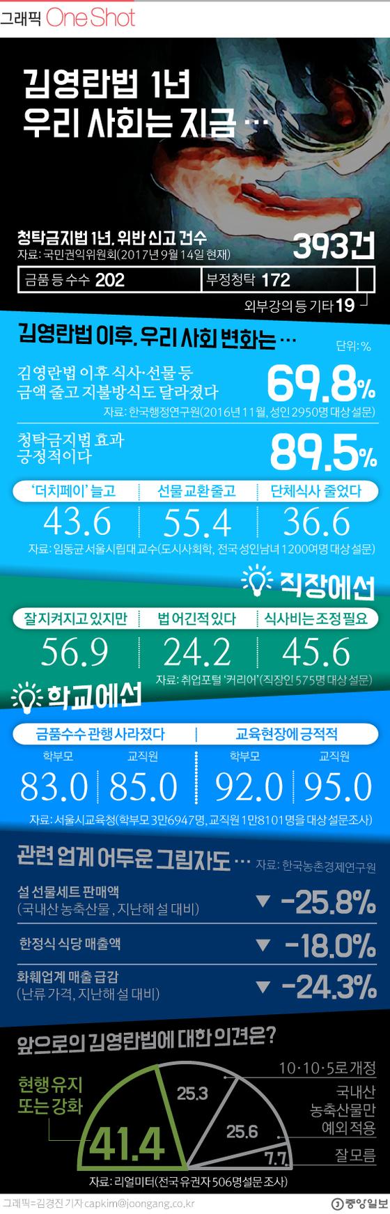 김영란법 1년 V2