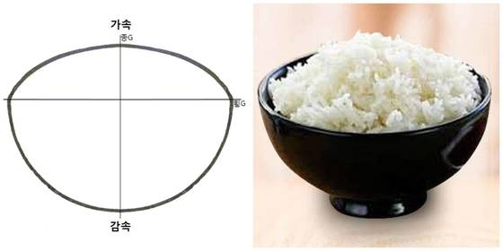 실제 트랙션 서클은 완벽한 원이 아니다. 그보다는 밥이 가득 담긴 공기밥에 더 비슷하다. [중앙포토]