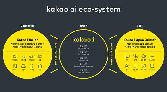 카카오 인공지능은 통합 AI 플랫폼 카카오 I를 비롯해 카카오 I 오픈빌더, 카카오 I 인사이드로 이뤄졌다. 사진은 카카오 인공지능 생태계 구조도. [사진·카카오]