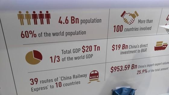 """일대일로와 관련된 숫자들을 보자. 연결되는 연선 국가는 69곳. 많게는 100곳으로 보기도 한다. 일대일로에 세계 인구의 68%가 몰려 산다. 46억명이다. GDP는 전 세계의 30% 가량을 차지한다. 길은 지금도 이어지고 있다. 멍펑차오 중국 철도 건설공사 의장은 """"중국은 7만km 이상의 철도를 놓고 있으며 해저 수로까지 파고 있다""""고 언급했다. [출처: 차이나랩]"""