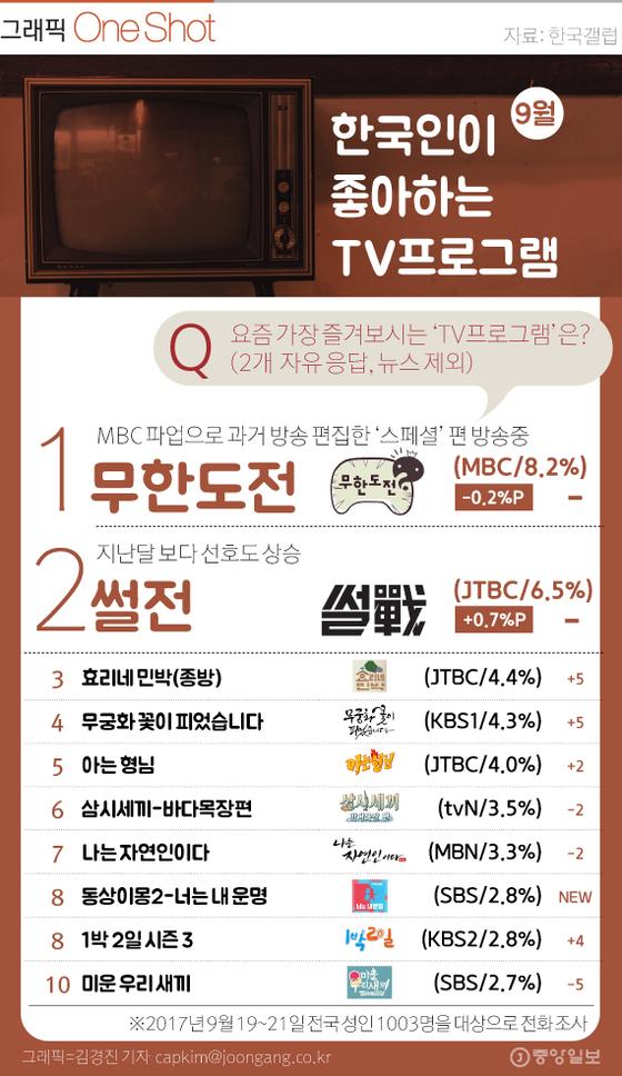 한국인이 좋아하는 TV 프로그램 V2
