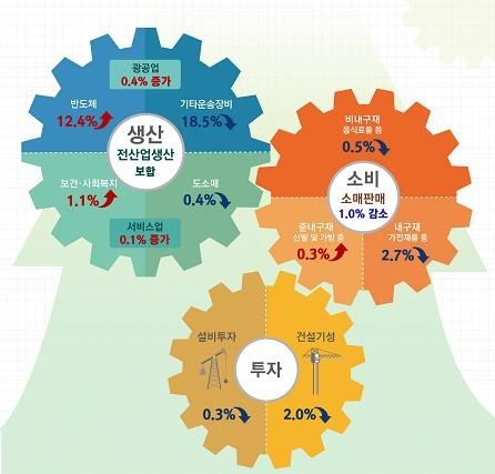 8월 산업활동동향. [자료 통계청]