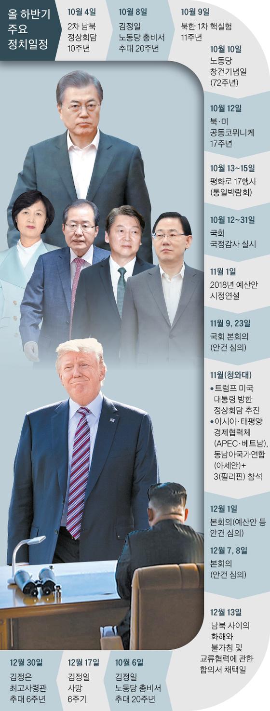 올 하반기 주요 정치일정